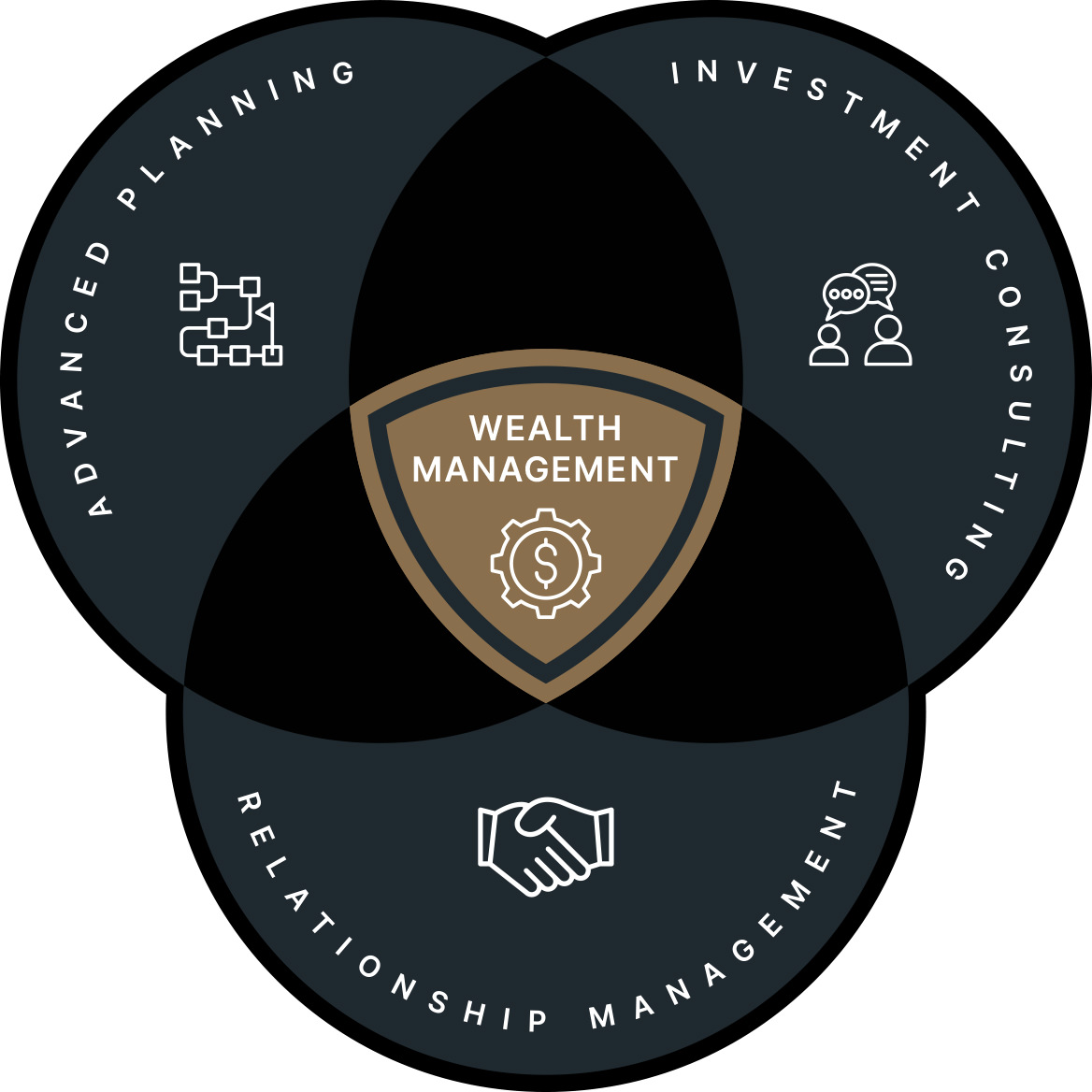 Castlepoint Wealth Management Formula: Advanced Planning, Investment Consulting, and Relationship Management