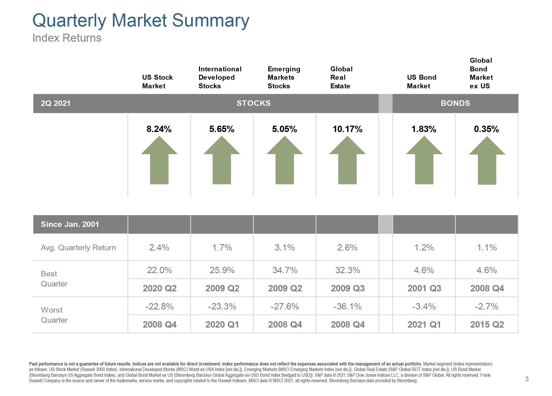 Quarterly Market Summary